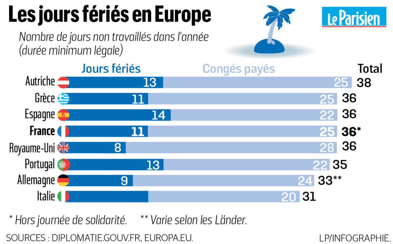 Temps De Travail Les Francais Travaillent Ils Moins Que